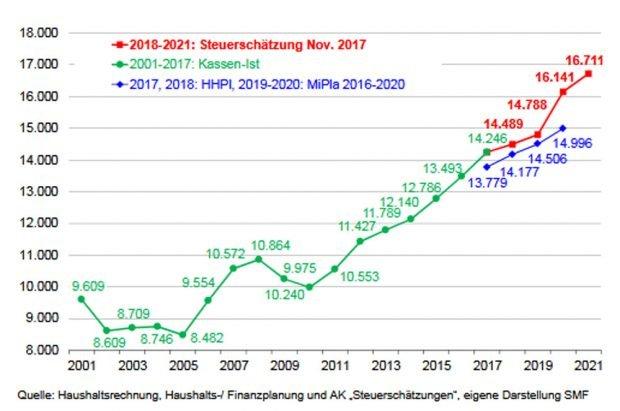 Haushaltsplanung und Steuerschätzung 2017. Grafik: Freistaat Sachsen,Finanzbericht
