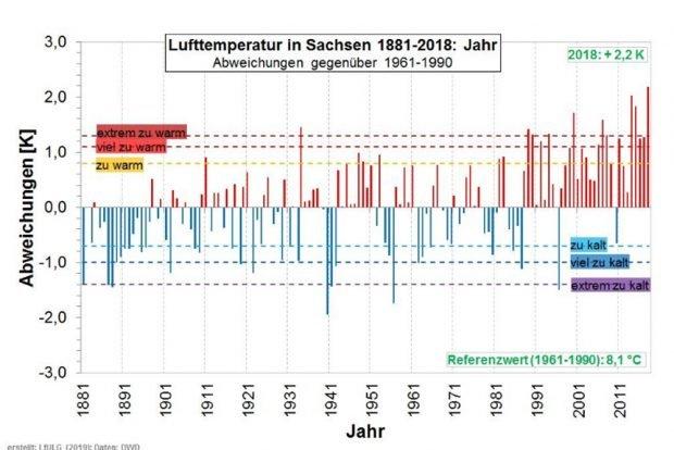 Abweichungen von der durchschnittlichen Temperatur seit 1881 in Sachsen. Grafik: Freistaat Sachsen, LfULG