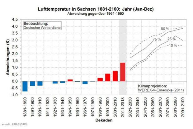 Temperaturprojektion für Sachsen bis zum Jahrhundertende. Grafik: Freistaat Sachsen, LfULG