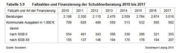 Entwicklung der Schuldnerberatung in Leipzig. Grafik: Stadt Leipzig, Sozialreport 2018