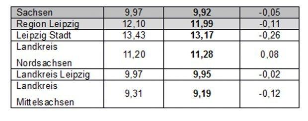 Schuldnerquoten in der Region Leipzig. Grafik: Creditreform