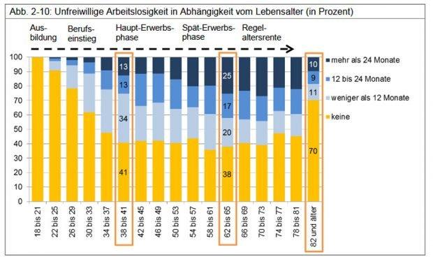 Unfreiwillig erlebte Arbeitslosigkeit nach Altersjahrgängen. Grafik: Stadt Leipzig, Bürgerumfrage 2017