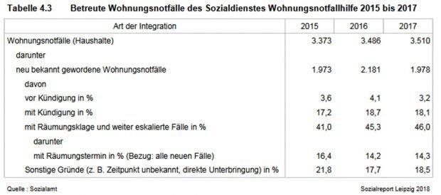 Wohnungsnotfallhilfe in Leipzig. Grafik: Stadt Leipzig, Sozialreport 2018
