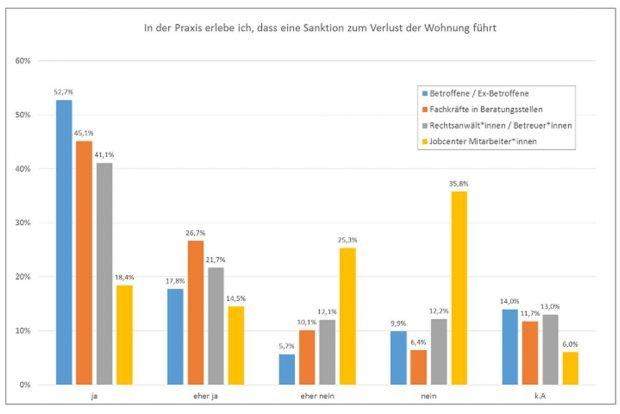 Befragung zu Wohnungslosigkeit durch Hartz-IV-Sanktionen. Grafik: Tacheles e.V.