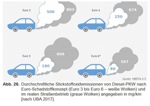 Wie sich die tatsächliche Emissionen von den erwarteten unterscheiden. Grafik: Stadt Leipzig, Luftreinhalteplan 2018