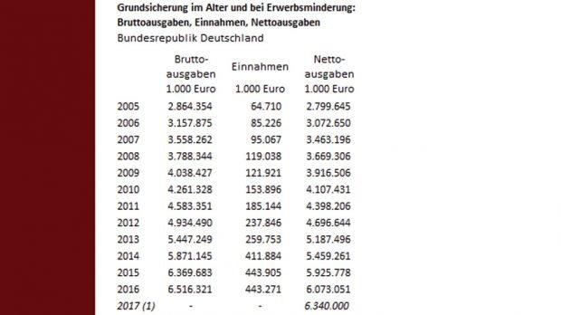 Die Zahlen zur Grundsicherung aus dem Bundesamt für Statistik. Grafik: BIAJ