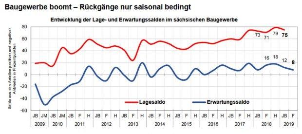 Die Einschätzung der Bauwirtschaft. Grafik: Sächsische IHKs