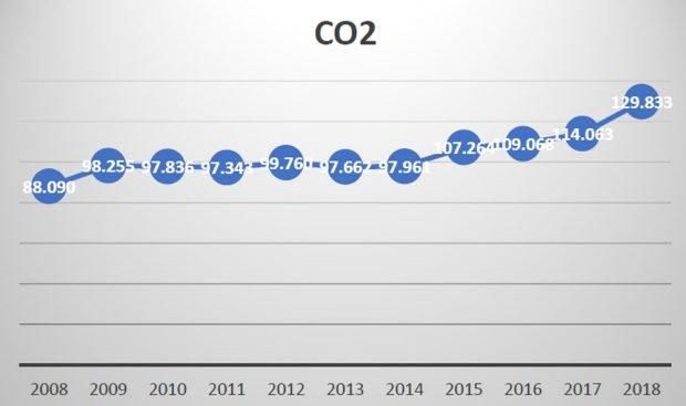 """Entwicklung derf CO2-Bilanz des Flughafens Leipzig / Halle. Grafik: Bürgerinitiative """"Gegen die neue Flugroute"""""""