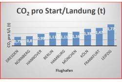"""CO2-Aufkommen der deutschen Flughäfen pro Start / Landung. Grafik: Bürgerintiative """"Gegen die neue Flugroute"""""""