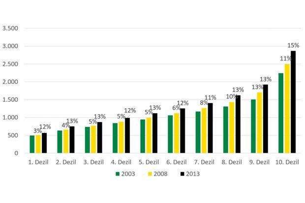 Einkommensverteilung und -entwicklung in Sachsen. Grafik: Freistaat Sachsen, Sozialbericht