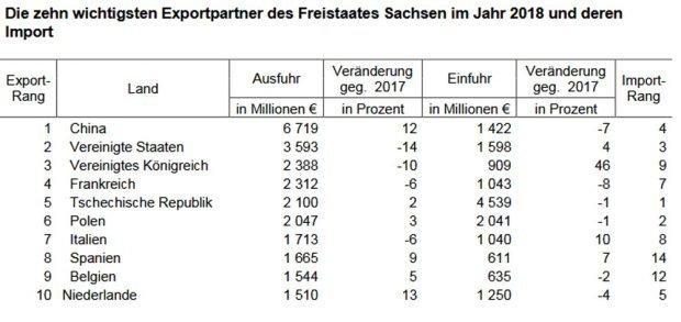 Export-und Importentwicklung, Sachsen 2018. Grafik: Freistaat Sachsen, Landesamt für Statistik