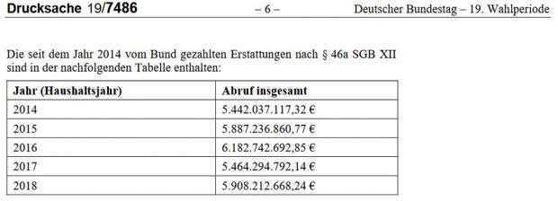 Die Zahlen aus der Antwort an die FDP-Fraktion im Bundestag. Screenshot: L-IZ