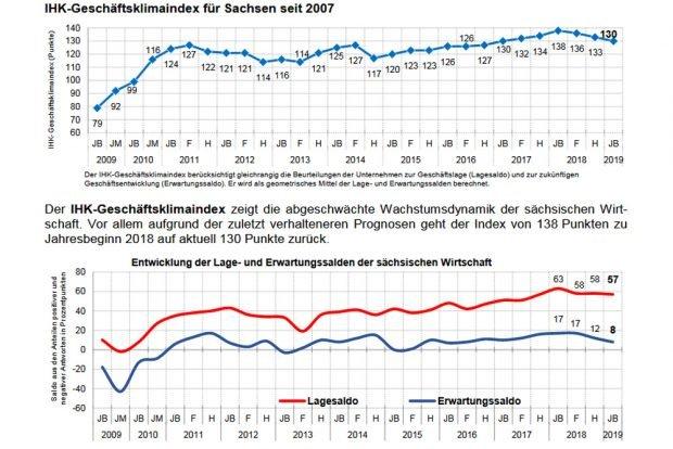 Die Entwicklung des Geschäftsklimaindex in Sachsen. Grafik: Sächsische IHKs