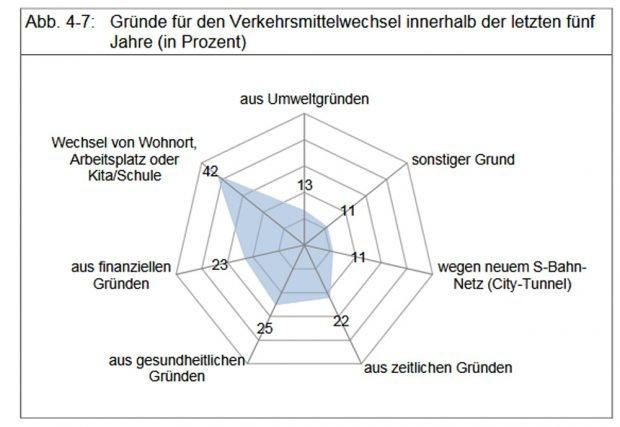 Warum Leipziger ihr Verkehrsmittel wechseln. Grafik: Stadt Leipzig, Bürgerumfrage 2017