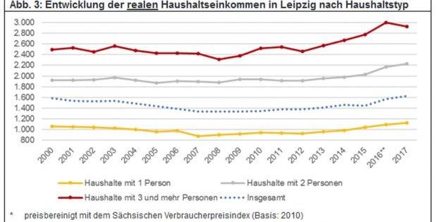 Entwicklung der realen Haushaltseinkommen in Leipzig nach Haushaltsgröße. Grafik: Stadt Leipzig