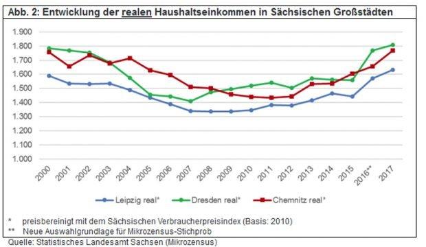 Entwicklung der realen Haushaltseinkommen in Dresden, Chemnitz und Leipzig. Grafik: Stadt Leipzig
