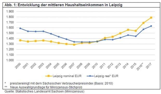 Die nominale und die reale Einkommensentwicklung der Leipziger Haushalte. Grafik: Stadt Leipzig