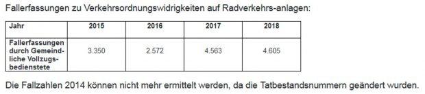 Ordnungswidrigkeiten auf Radwegen. Grafik: Stadt Leipzig
