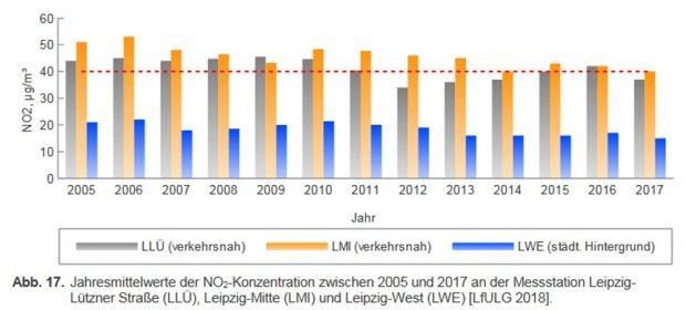 Entwicklung der Stickoxidbelastung in Leipzig. Grafik: Stadt Leipzig, Luftreinhalteplan 2018