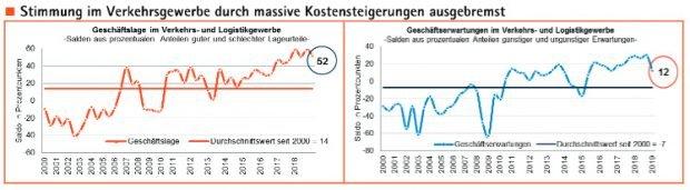 Lage und Zukunftserwartungen im Verkehrsgewerbe. Grafik: IHK zu Leipzig