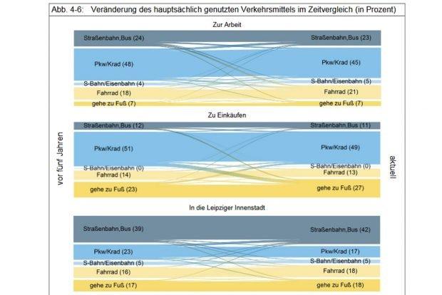 Veränderung der Verkehrsmittelnutzung.Grafik: Stadt Leipzig, Bürgerumfrage 2017