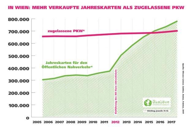Die Entwicklung des Wiener Modells. Grafik: Ökolöwe