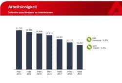 Arbeitslosenzahlen seit März 2013. Grafik: Arbeitsagentur Leipzig