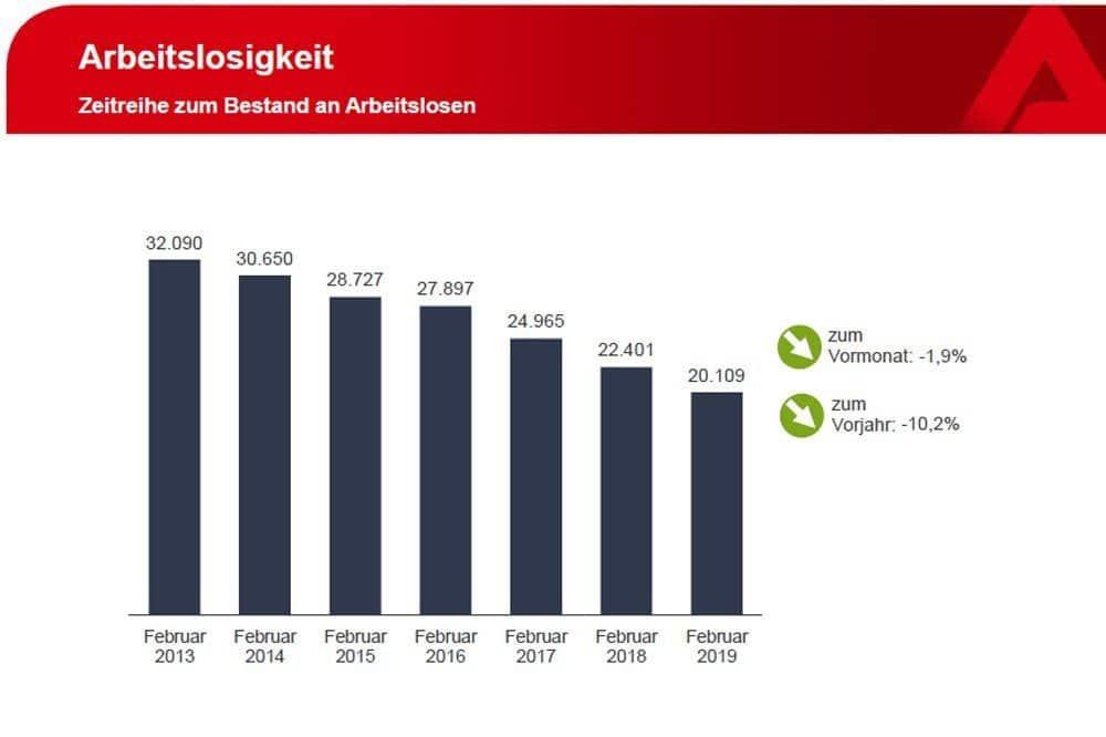 Die offiziell gezählten Arbeitslosen. Grafik: Arbeitsagentur Leipzig