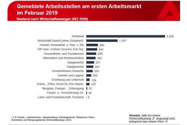Stellenangebote nach Wirtschaftszweigen. Grafik: Arbeitsagentur Leipzig