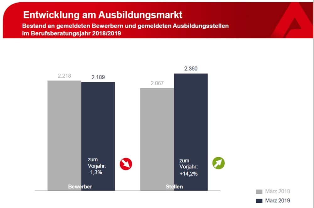 Verhältnis Bewerber zu freien Ausbildungsstellen in Leipzig. Grafik: Arbeitsagentur Leipzig
