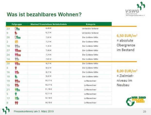 Bei 6,50 Euro ist für die meisten Sachsen die Belastungsgrenze. Grafik: VSWG
