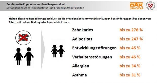 Wie die Bildung der Eltern die Erkrankungsraten der Kinder beeinflusst. Grafik: DAK