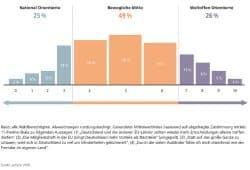 Wie sich die Deutschen selbst einordnen. Grafik: FES