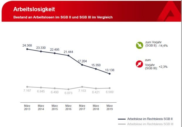 Abschmelzende Arbeitslosenzahl im SGB II, stabiler Bestand im SGB III. Grafik: Arbeitsagentur Leipzig