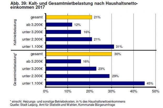 Mietbelastung nach Haushaltseinkommen. Grafik: Stadt Leipzig, Monitoringbericht Wohnen