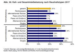 Mietbelastung nach Haushaltstypen. Grafik: Stadt Leipzig, Monitoringbericht Wohnen