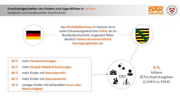 Die sächsischen Abweichungen vom Bundesdurchschnitt. Grafik: DAK