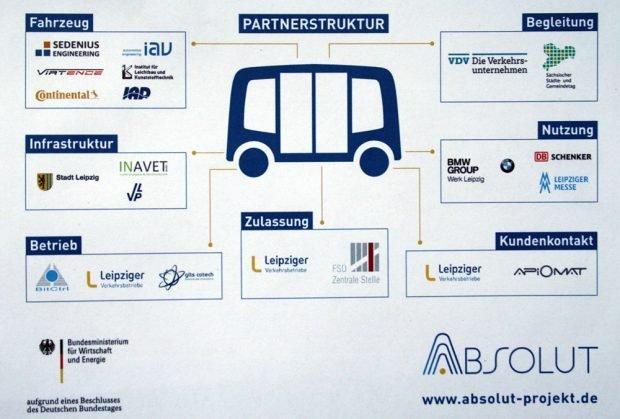 Die Arbeitsgruppen im ABSOLUT-Projekt. Grafik: LVB
