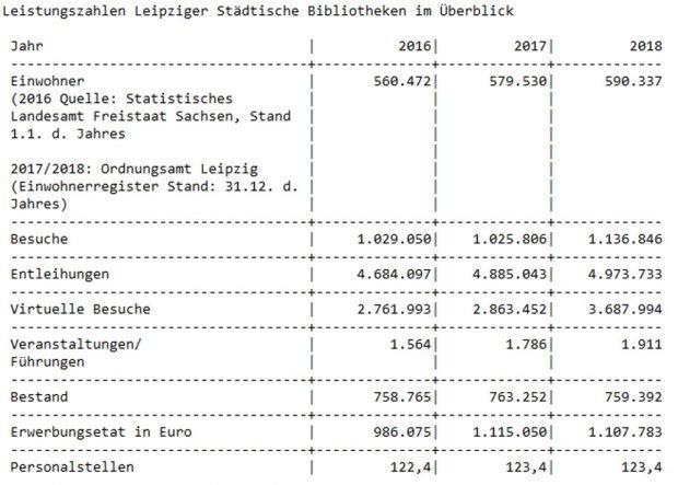 Die Leistungszahlen der Stadtbibliothek. Grafik: Stadt Leipzig
