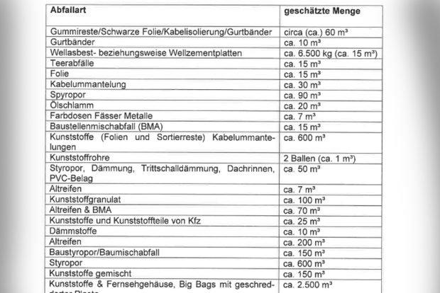 Was in Lobstädt alles lagert (Ausschnitt aus der Antwort an Volkmar Zschocke vom August 2018. Screenshot: L-IZ