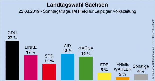 Wahlumfrage im März 2019. Grafik: wahlrecht.de