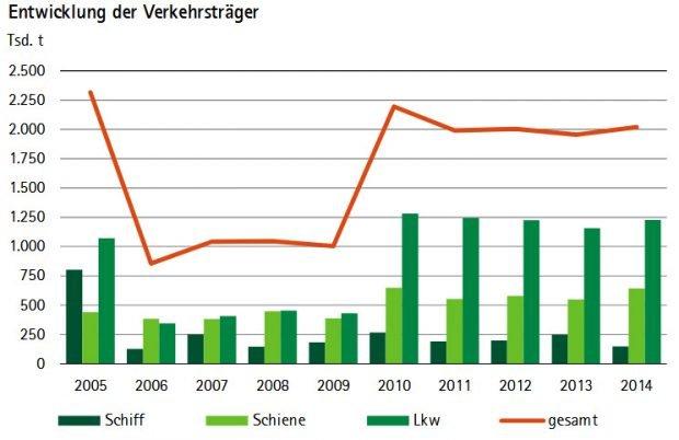 Entwicklung der Umschlagszahlen bei den SBO nach Verkehrsträgern.Grafik: Sächsischer Rechnungshof