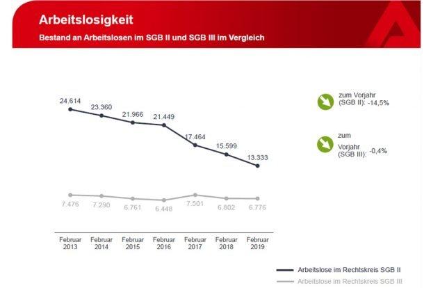 Die Zahl der SGB-II-Arbeitslosen sinkt seit Jahren, die der SGB-III-Bezieher bleibt stabil. Grafik: Arbeitsagentur Leipzig