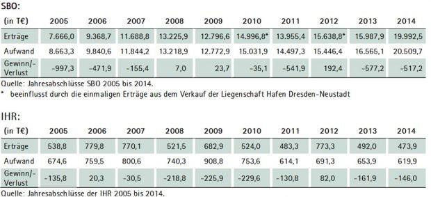 Umsatzentwicklung der Sächsischen Binnenhäfen Oberelbe GmbH (SBO) und der Industriehafen Roßlau GmbH (IHR). Grafik: Sächsischer Rechnungshof