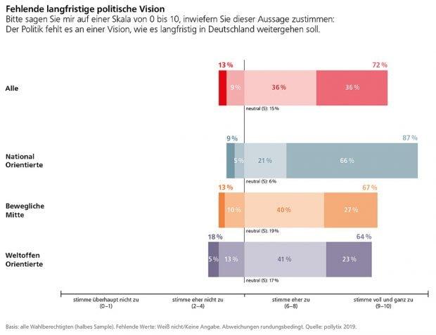 Der aktuellen Politik fehlt es an Visionen. Grafik: FES
