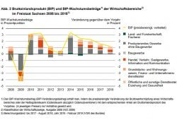 Wachstumsbeiträge nach Wirtschaftsbereichen in Sachsen. Grafik: Freistaat Sachsen, Landesamt für Statistik