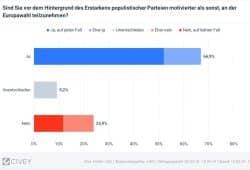 Motivation, zur EU-Wahl am 26. Mai zu gehen. Grafik: INSM, Civey