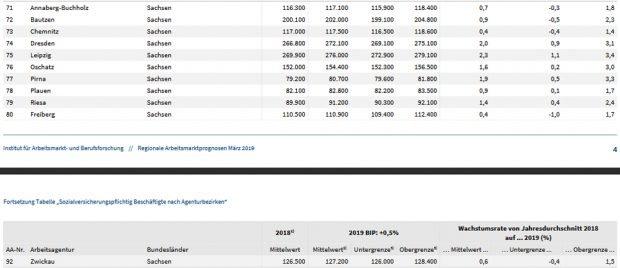 Die Prognosen für die sächsischen Arbeitsamtsbezirke. Tabelle: IAB