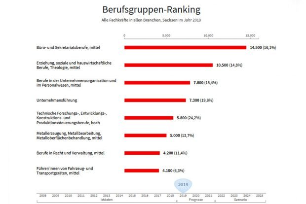 Die größten Lücken nach Berufsgruppen. Grafik: IHK-Fachkräftemonitor