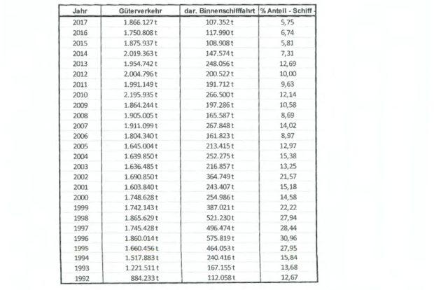 Entwicklung def Transportmengen in der Elbeschifffahrt seit 1992. Grafik: Freistaat Sachsen, SMWA